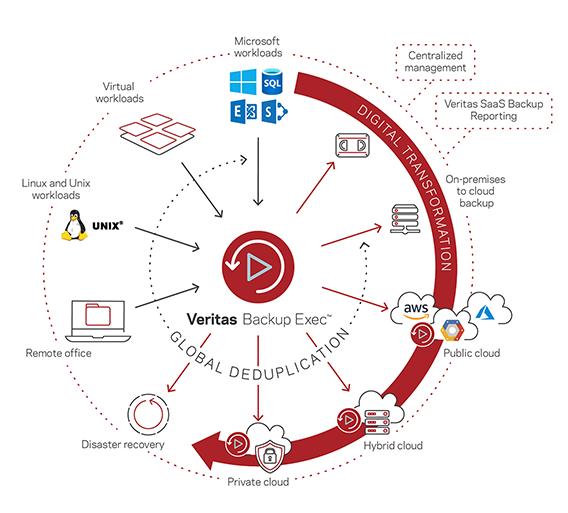 Công cụ backup và khôi phục dữ liệu cho dịch vụ quản trị máy chủ