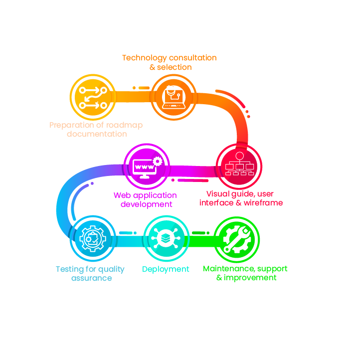 quy trình thiết kế web bán hàng - thương mại điện tử